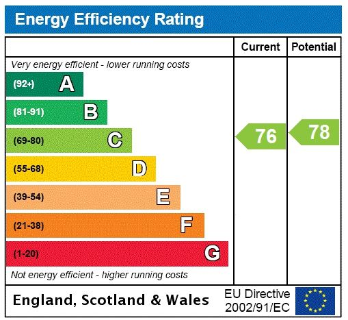 energy efficiency rating graph